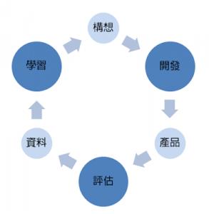 實證學習循環