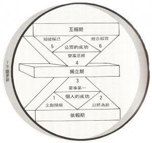 7 habits: 1.主動積極 2.以終為始 3.要事第一 4.雙贏思維 5.知彼解己 6.統合綜效 7.不斷更新